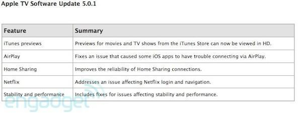 Apple TV 5.0.1 update rolls out, brings HD iTunes previews and a few fixes