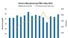 Is Solid Rise in China's Manufacturing PMI Reducing Trade War Worries?