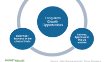 Here Are Some of GW Pharmaceuticals' Key Growth Drivers