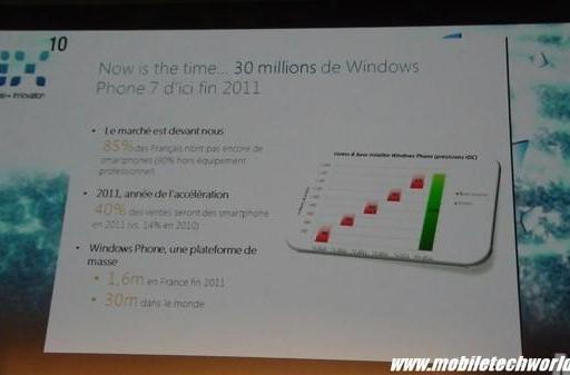 30 million Windows Phone 7 devices sold by the end of 2011? Microsoft says yes (update: not exactly)