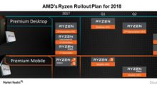 Can AMD Replicate Its 2017 Growth in 2018?