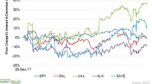 Delta, United, and Alaska Airlines: Year-to-Date Performance