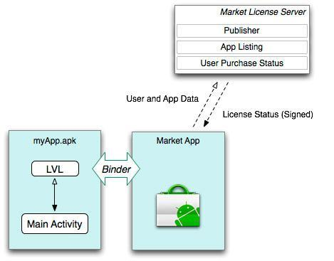 New 'licensing service' replacing existing copy protection method in Android Market