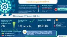 COVID-19 Pandemic Impact on Global Luxury SUV Market 2020-2024 | Technavio