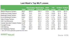 Top MLP Losses in the Week Ending June 22