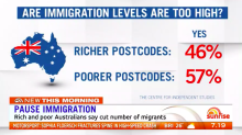 Poll shows both rich and poor Aussies support cutting immigration levels