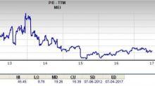 Should Methode Electronics (MEI) Stock Impress the Value Investors?