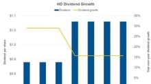 Do Home Depot and Lowe's Dividends Look Attractive?