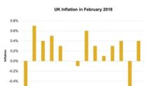 UK Inflation Rises: Is the Economy Back on Track?