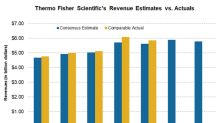Thermo Fisher Scientific's 1Q18 Sales Beat Estimates, Stock Up