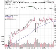 Betting Bullish on a Bank of America Corp. Stock Bounce