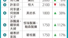 馬雲蟬聯胡潤中國首富 馬化騰取代許家印居次 80後上榜增