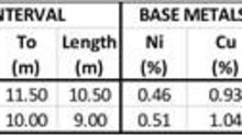 SPC Nickel Announces 3.15 % Nickel Equivalent over 10.5 Metres at Its Janes Ni-Cu-PGM Project