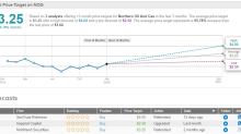 "3 ""Strong Buy"" Oil Stocks to Energize Your Portfolio"