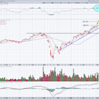 Square Stock - Can It Rally to $150? A Look at the Charts