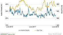 Halliburton's Stock Price Forecast This Week