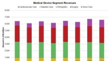 Johnson & Johnson's Medical Devices Segment: 4Q17 Estimates