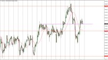 FTSE 100 Price Forecast July 26, 2017, Technical Analysis