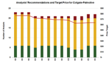 Colgate-Palmolive Stock: Valuation and Analysts' Recommendations