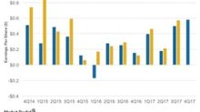 BP's 4Q17 Estimates: Ranks 2nd among Integrated Energy Firms