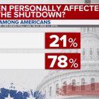 CBS News poll: Americans worried about shutdown's impact