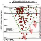 Benchmark Drills 4.82 Metres of 20.48 g/t Gold Equivalent at Cliff Creek North Zone, Expanding Mineralization at Depth