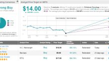 """3 """"Strong Buy"""" Healthcare Stocks Under $5 That Could See Outsized Gains"""