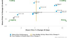 Restaurant Group Plc breached its 50 day moving average in a Bearish Manner : RTN-GB : January 26, 2017