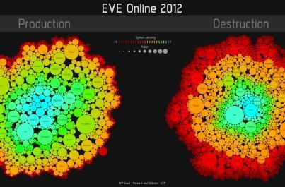 EVE Online graph shows connection between production and destruction