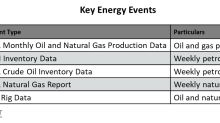 Important Energy Events This Week