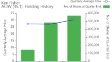 7 Stocks Ken Fisher Continues to Buy