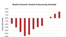 Brazil's GDP Is Rising: Does It Signal an Investment Opportunity?