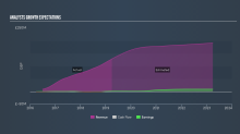 Will Marlowe plc's (LON:MRL) Earnings Grow Over The Next Year?