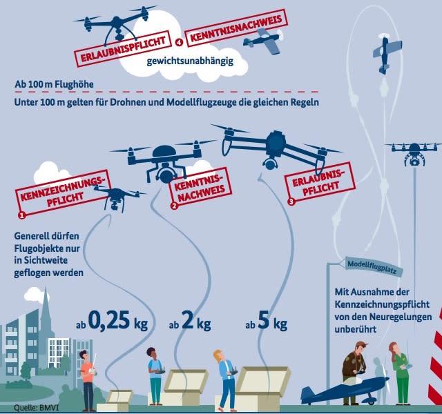 Seit 1. Oktober Pflicht: Drohnen-Führerschein und -Kennzeichnung