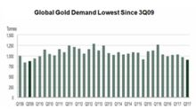 Could Physical Gold Demand Continue to Support Gold Prices?