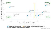 Barracuda Networks, Inc. breached its 50 day moving average in a Bearish Manner : CUDA-US : October 12, 2017