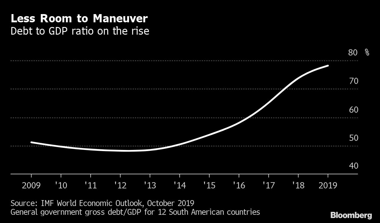 Political Risk Is Alive in Latin America as Protests Spread