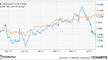 Why Ulta Beauty Inc Shareholders Have Nothing to Worry About