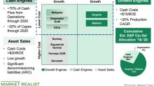 Hess Corporation's Core Operating Areas and Key Expectations