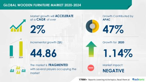 Wooden Furniture Market 2020-2024, Including Ashley Furniture Industries Inc., Duresta Upholstery Ltd., Herman Miller Inc., among others, to contribute to market growth