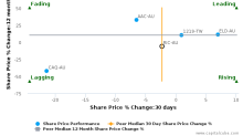 Ridley Corp. Ltd. breached its 50 day moving average in a Bearish Manner : RIC-AU : February 15, 2017