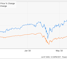 Why ASML Holding N.V. Stock Was Up 12% in June