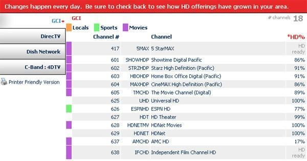 Where Is HD? adds HD-ready channels to listings