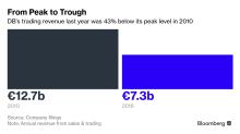 Deutsche Bank's Lost Decade Haunts Sewing as Key Overhaul Nears
