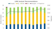 Analysts Favor a 'Buy' Rating for Lowe's ahead of Q3 Earnings
