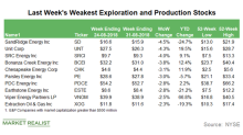 Weakest E&P Stocks in the Week Ending August 31