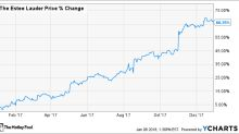 Why Estee Lauder Companies Inc Soared 66% in 2017