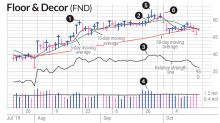 Can You Spot The Early Exit Clue For FND Stock?