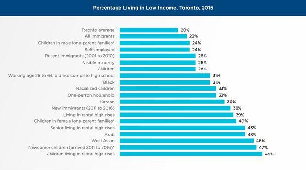 Toronto Is Canada's Poverty Capital For Working-Age People