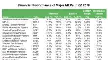 MLPs' Strong Earnings Growth Continued in Q2 2018